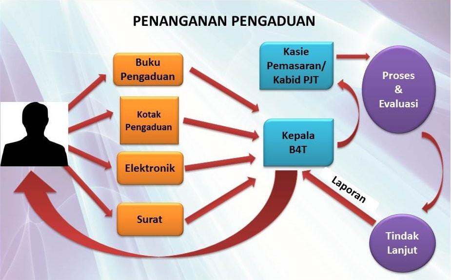 Tata Cara Pengaduan Masyarakat Publik B4T