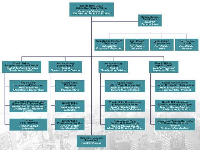 Struktur Organisasi B4T