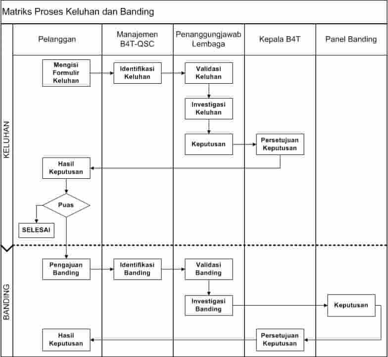 Sertifikasi Produk - Matriks Keluhan Banding